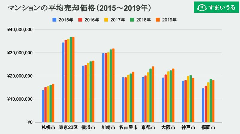 マンション平均売却価格の2015年~2019年の推移(主要エリア)