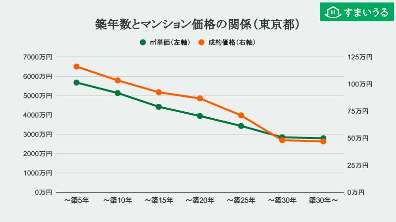 築年数とマンション価格の関係(東京都)