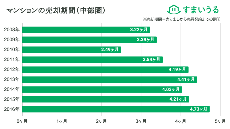 マンションの売却期間(中部圏)