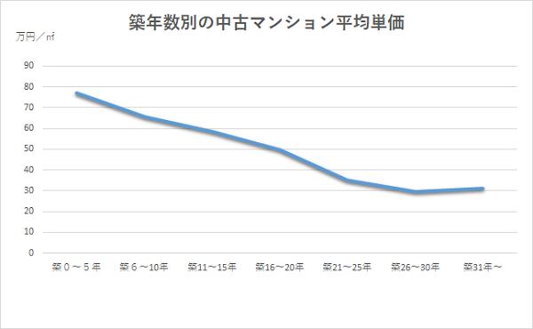 築年数別に見る中古マンション平均価格の推移グラフ