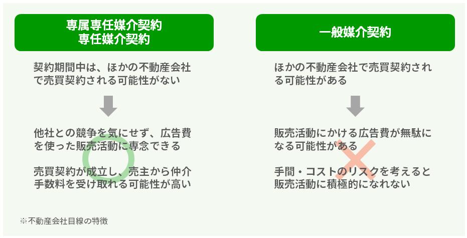 不動産会社目線の媒介契約の特徴