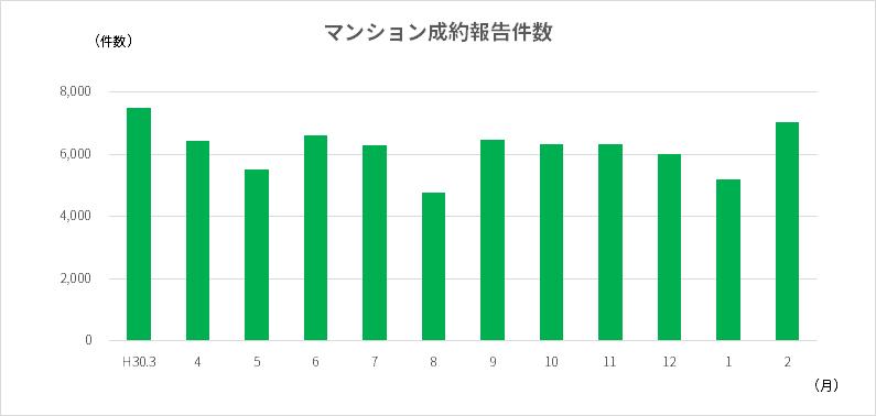 時期によるマンション成約報告件数