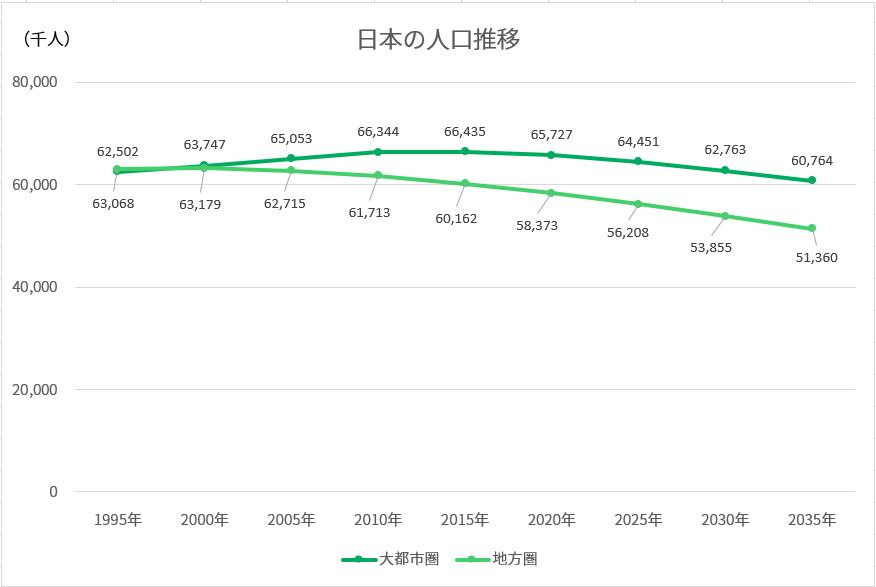 日本の人口推移と推計