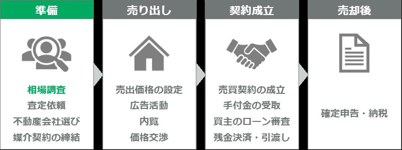 マンション売却の流れ(ステップ1)