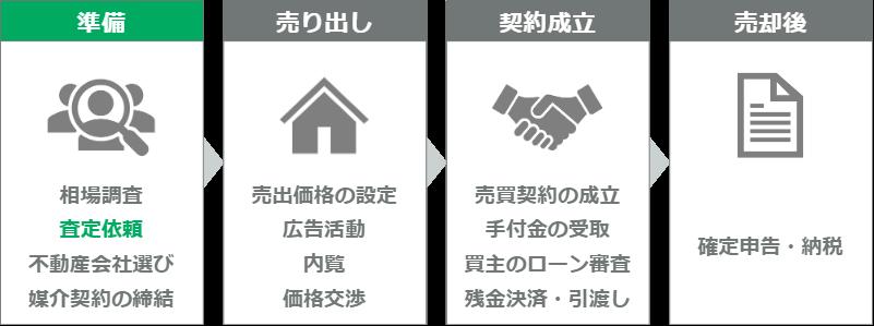 マンション売却の流れ(ステップ2)
