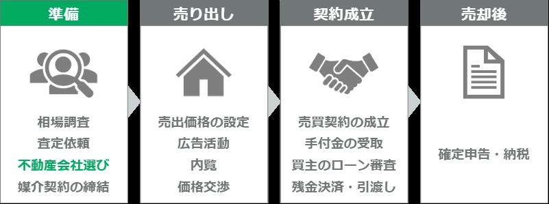 マンション売却の流れ(ステップ3)