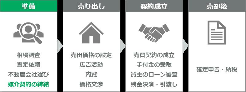 マンション売却の流れ(ステップ4)