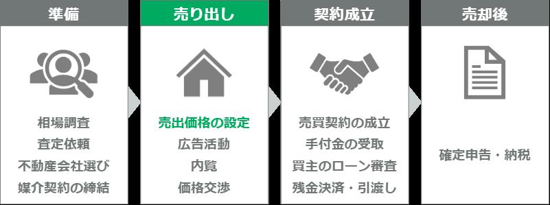 マンション売却の流れ(ステップ5)