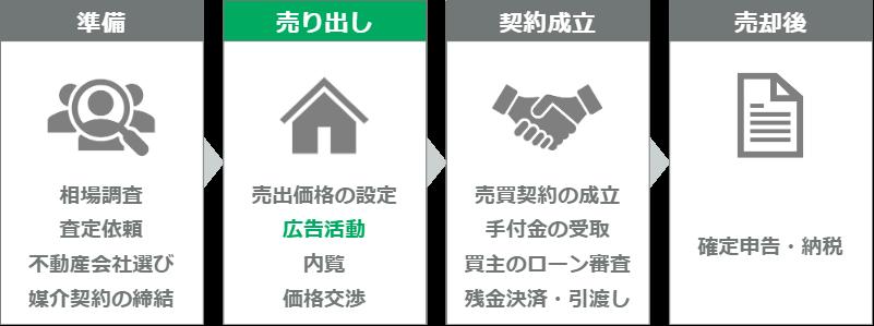 マンション売却の流れ(ステップ6)