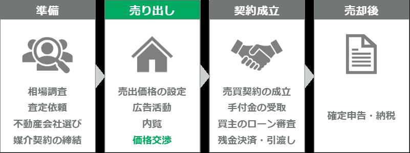 マンション売却の流れ(ステップ8)