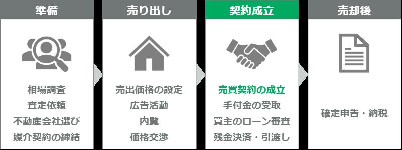 マンション売却の流れ(ステップ9)