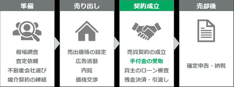 マンション売却の流れ(ステップ10)