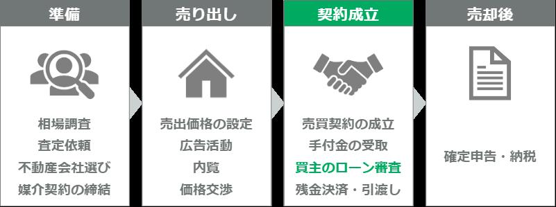 マンション売却の流れ(ステップ11)