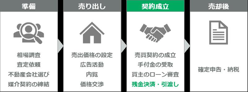 マンション売却の流れ(ステップ12)