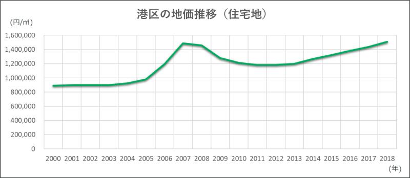 港区の地価推移を表す折れ線グラフ