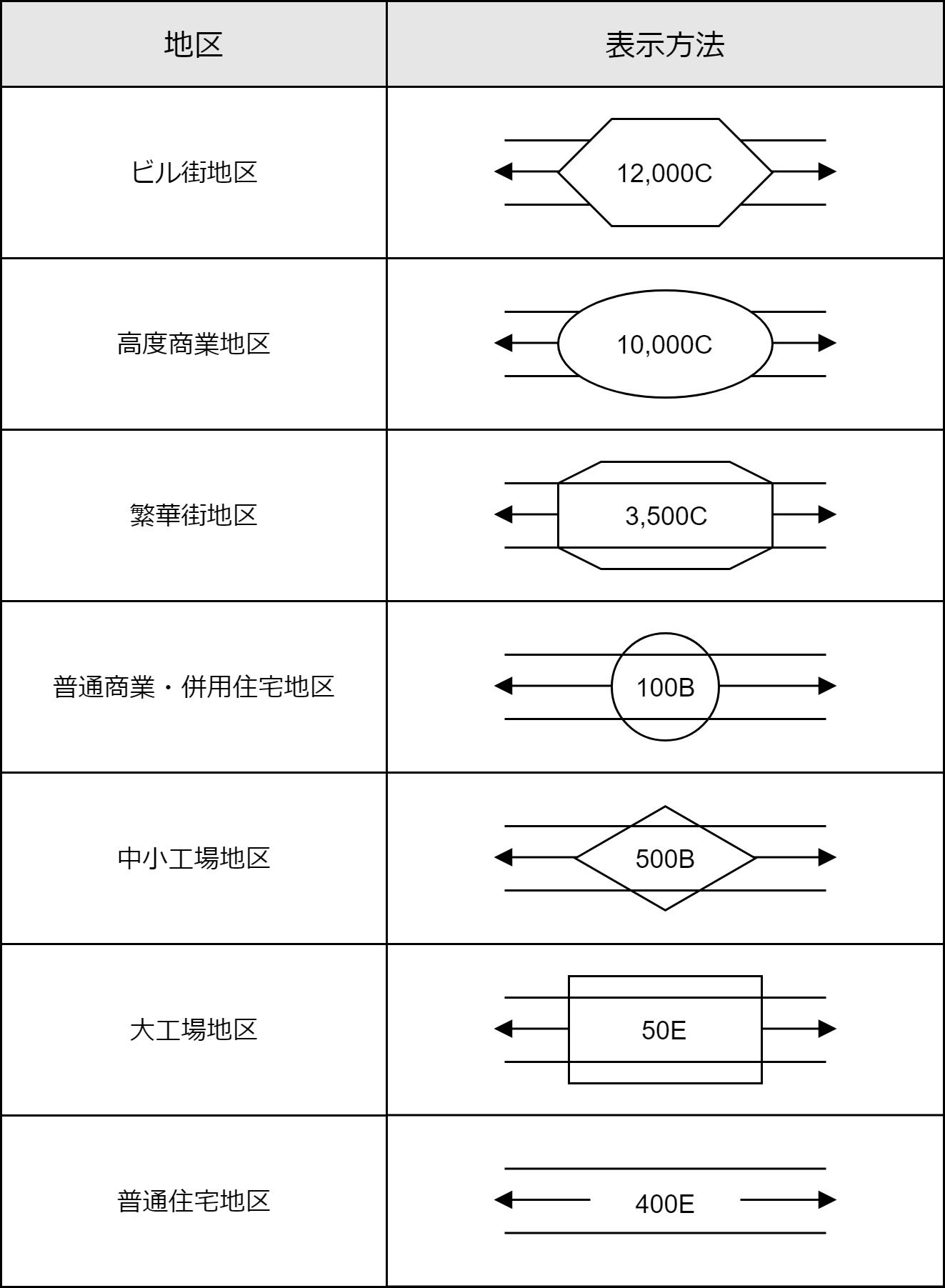 図形と地区区分の対応