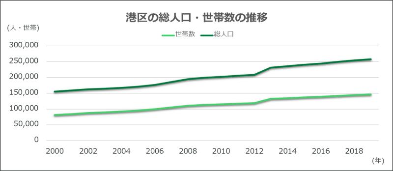 東京都港区の総人口と世帯数の推移を表したグラフ