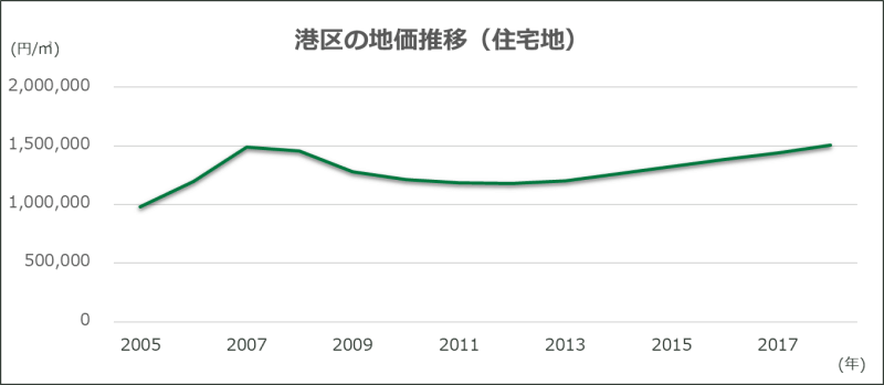 東京都港区の地価の推移を表したグラフ