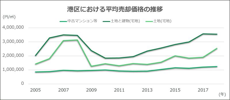 東京都港区にある不動産の平均売却価格の推移を表したグラフ