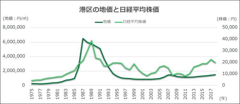 東京都港区の地価と日経平均株価の推移を表したグラフ