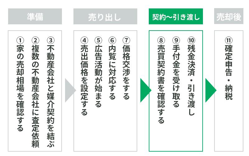 家売却の流れ3~契約から引き渡し~